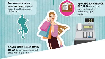 image to accompany an infographic about increasing revenue by selling gift cards for your business